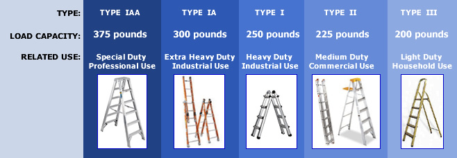 Portable ladder categories: Type IAA:375 pounds, Type IA:300 pounds, Type I:250 pounds, Type II:225 pounds, Type III:200 pounds.