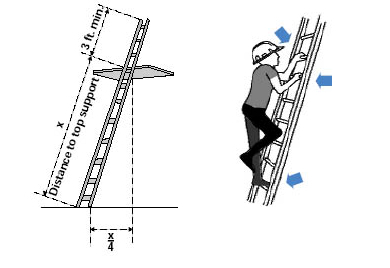 Proper lean angle of portable ladder