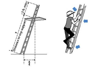 Portable Ladder Safety Ladder Regulations And Design