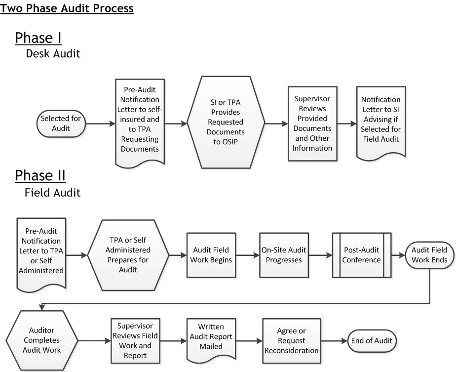 auditing insurance and royal commission In addition to broker commissions received from the panel lenders for broker originated home loans, ahl also market white labelled products aussie select, funded by cba and aussie optimizer funded by macquarie bank ahl also market two insurance products mortgage protection plan through.