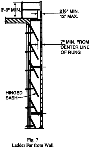 Fig. 7 Ladder Far from Wall