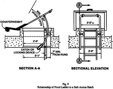 Fig. 9 Relationship of Fixed Ladder to a Safe Access Hatch