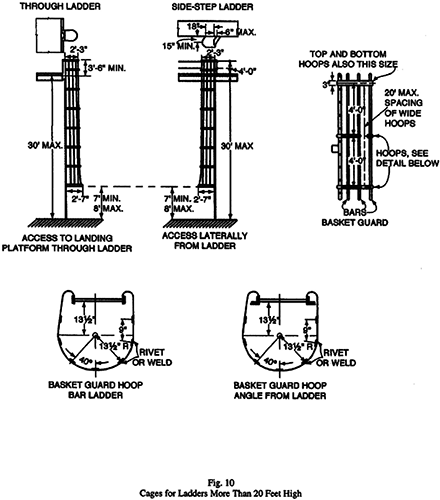 Fig. 10 Cages for Ladders More Than 20 Feet High