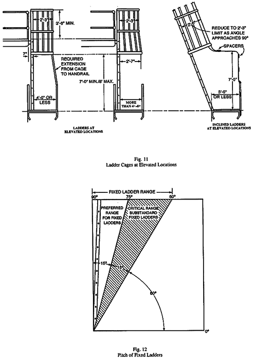 Fig. 11 and 12 Pitch of Fixed Ladders